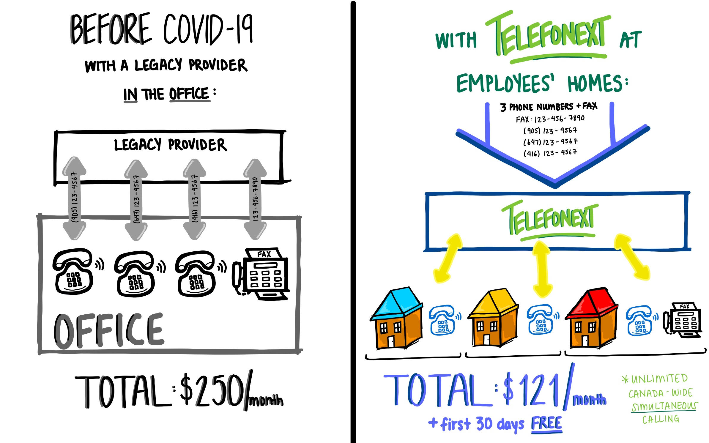 COVID response for phone system solution: three phone numbers, one fax and three extensions