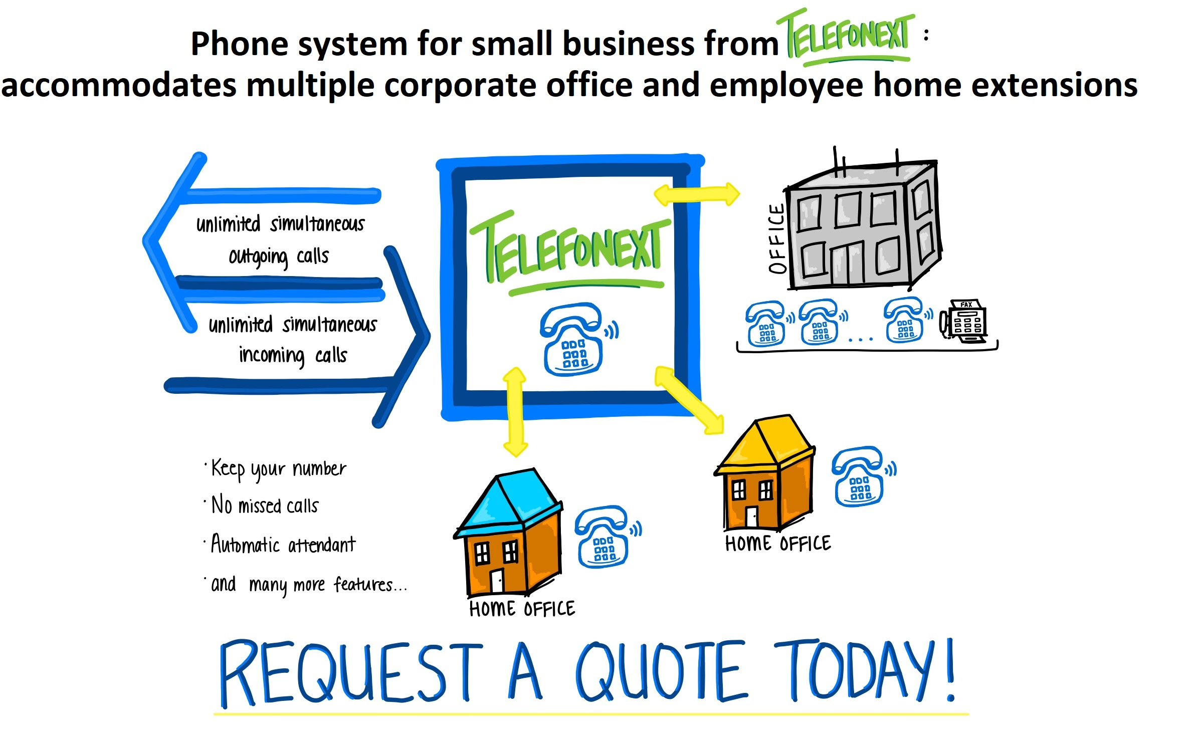 Phone system setup for small business from Telefonext: Accommodates multiple corporate office and employee home extensions