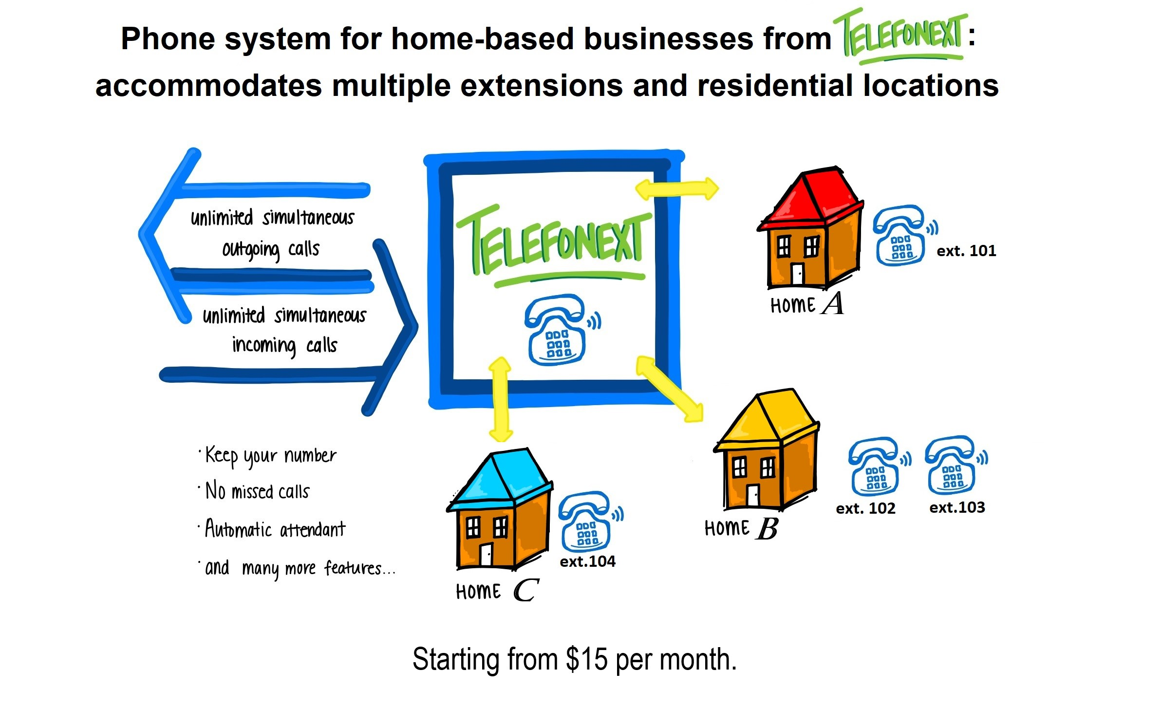 Phone system for home-based businesses from Telefonext